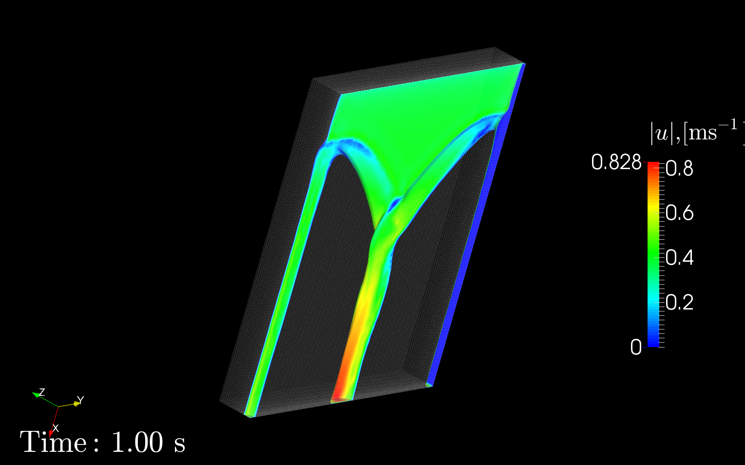 flow on a plate, CFD